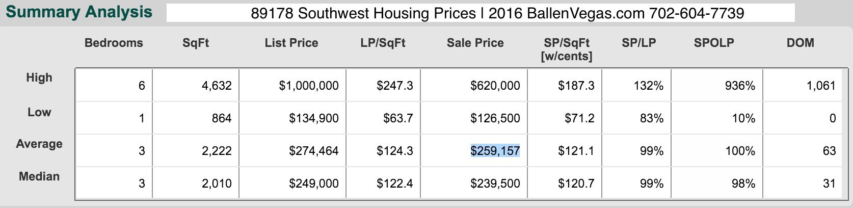 89178 Southwest Housing Prices | 2016 BallenVegas.com 702-604-7739