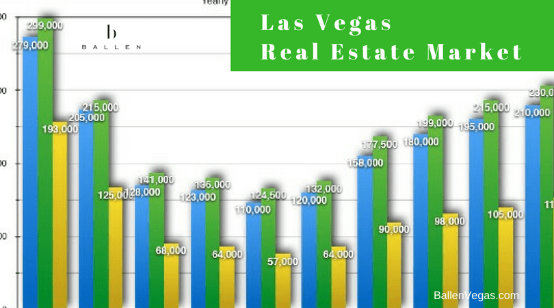 Graph shows year over year real estate growth and changes in the las vegas real estate market. Ballen Logo on the page as is Ballenvegas.com domain name