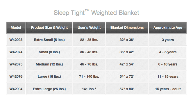 Size chart of weighted blanket per pounds of person