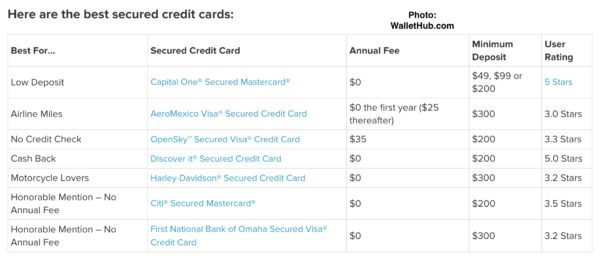 Table shows list of secure credit cards, annual fee and Interest Rates
