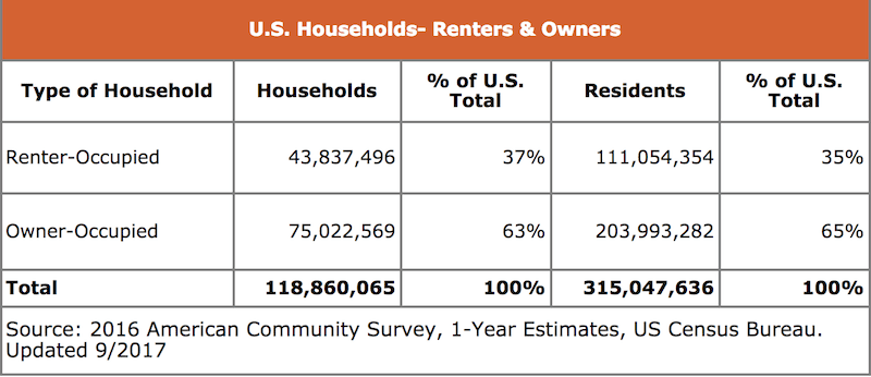 US Households showing Renter occupied homes vs. owner occupied. Owner occupied is 65% to renter occupied 35%