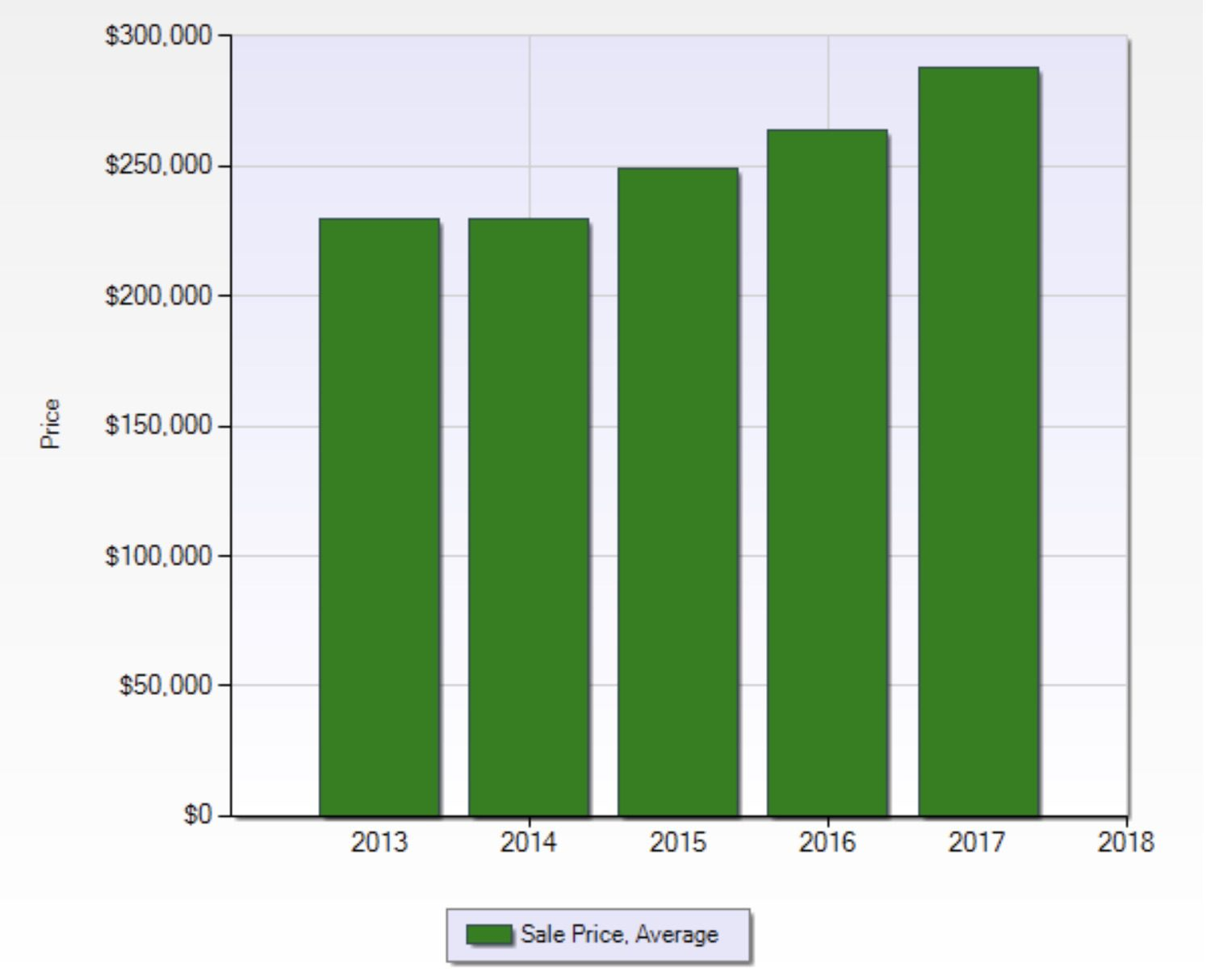 2017 Sun City Summerlin Home Prices 2012 to 2017 showing increase since 2013