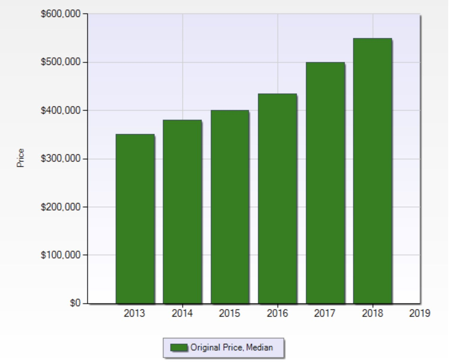 Graph with green bars showing growth of median home prices in 89135