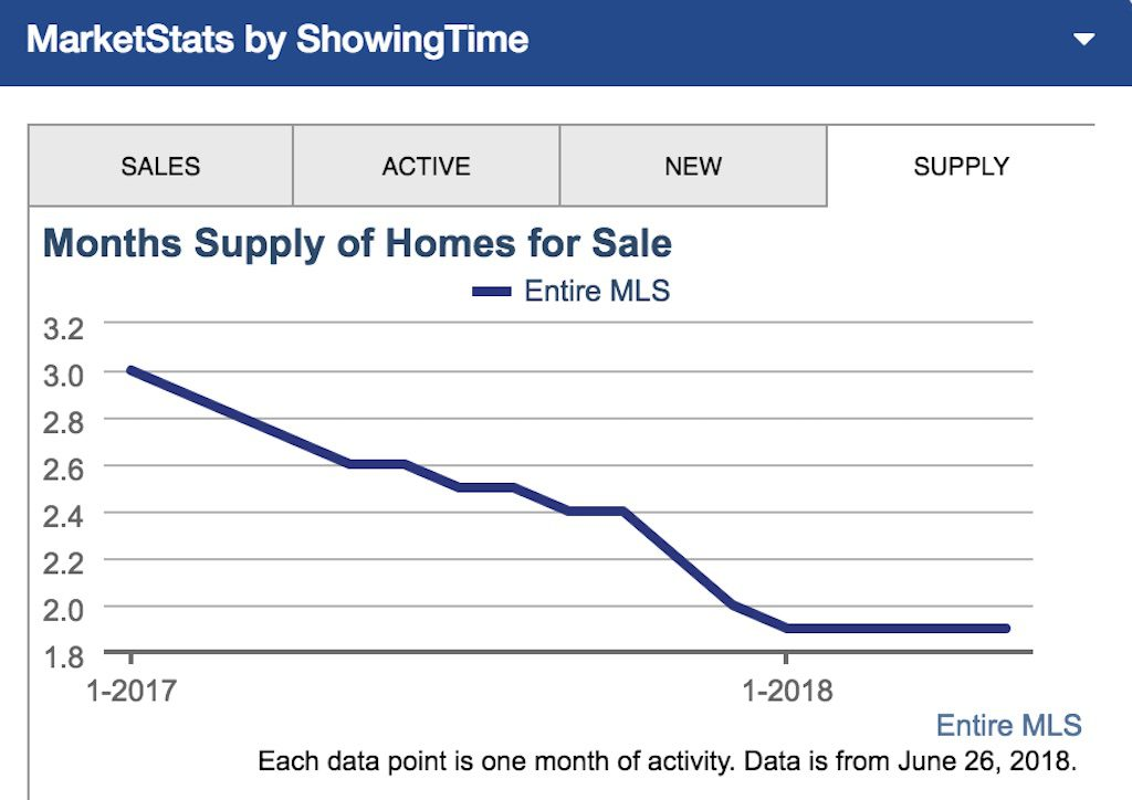 Graph from the Greater Las Vegas MLS showing low supply of real estate in Las Vegas