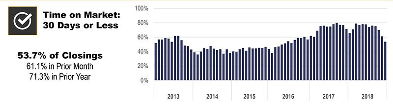 TIme on market: 30 days or less (condos/tonwhouses)