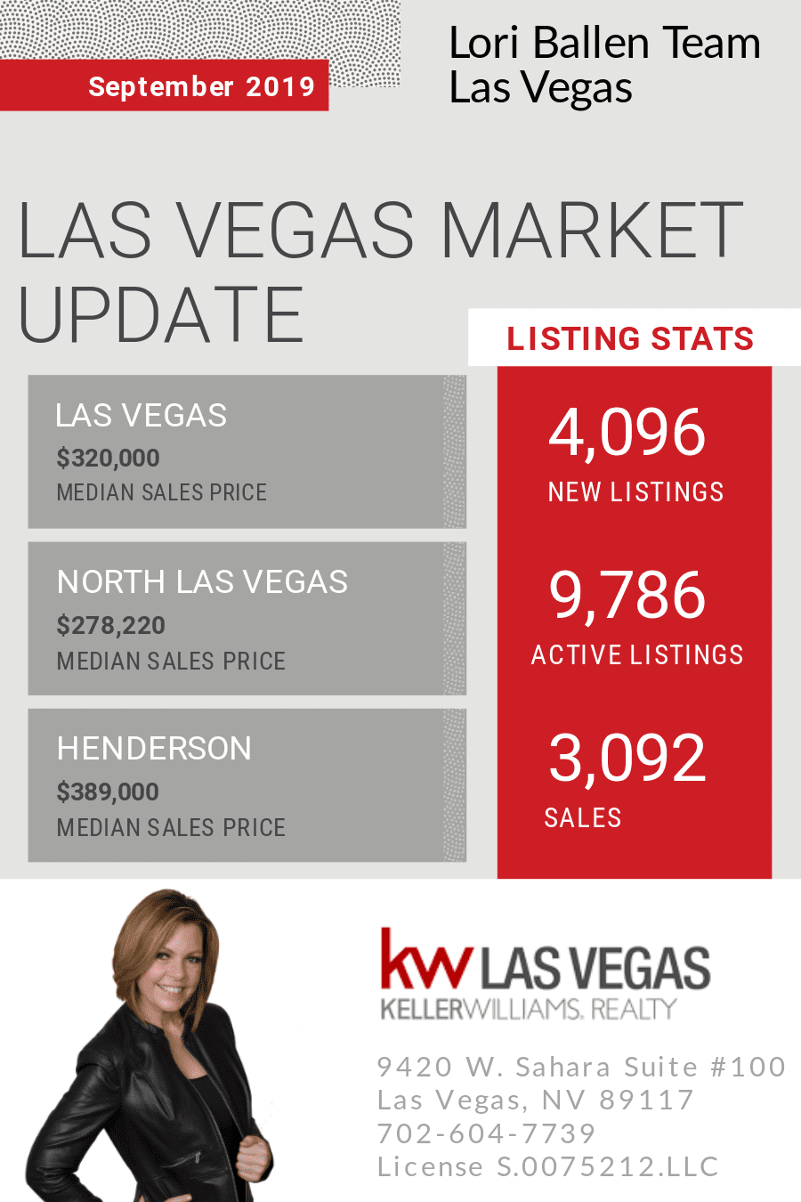 Enjoy this real estate market report for the Las Vegas-Henderson-North Las Vegas, and greater Las Vegas area.