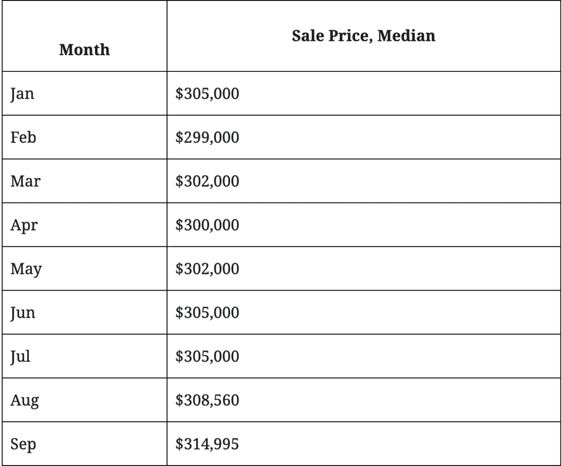 Median Sales Prices in the Clark County Las Vegas area. Home values listed from January through september.