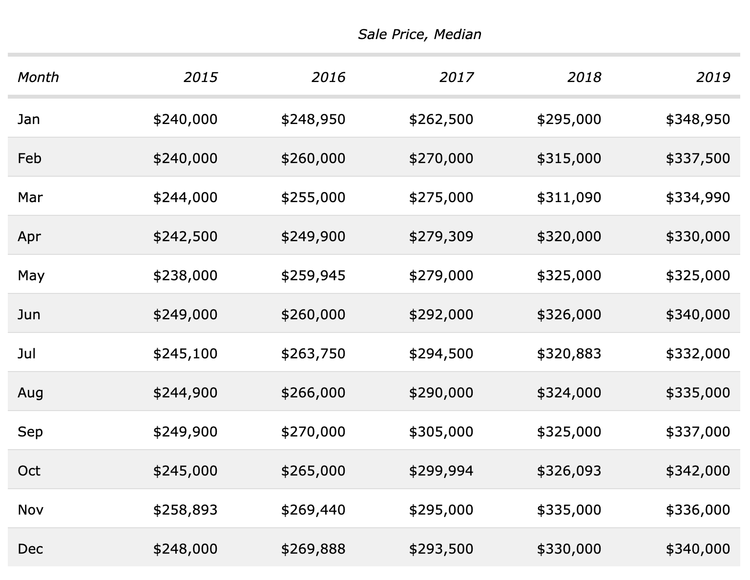The southwest area of Las Vegas is booming. In December of 2015, the median home price for a single-family home in the Southwest part of Las Vegas was $248,000. In December 2018, the median sales price for a single-family property in Southwest Las Vegas was $340,000.