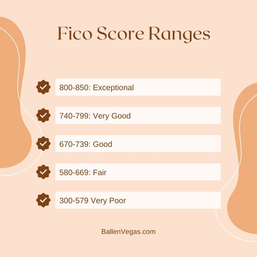 Here are the current fico score ranges from 300-579 very poor, 580-669 fair, 670-739 good, 740-799 very good, 800-850 exceptional